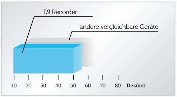 grafik-e9-geraeuschentwicklung