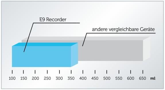 grafik-e9-wasserverbrauch