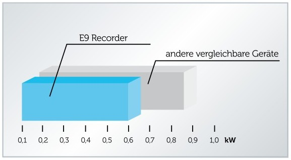 grafik-e9-stromverbrauch